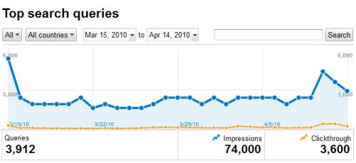 webmaster-tools-chart