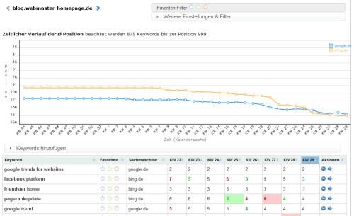 ranking-webmasterblog